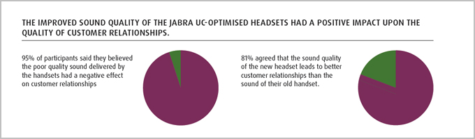 the use of headsets to improve working efficiency